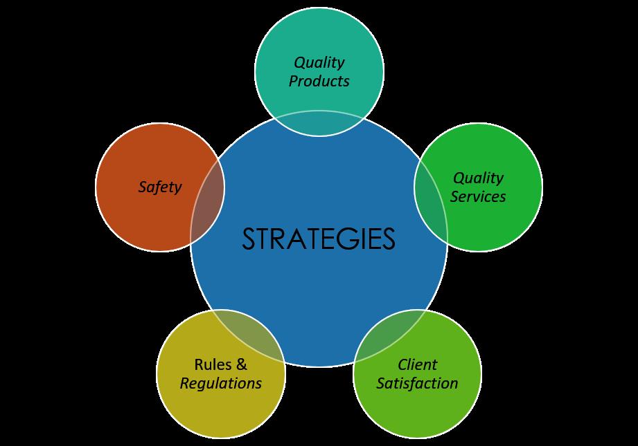 PreserverEngineeringStrategies